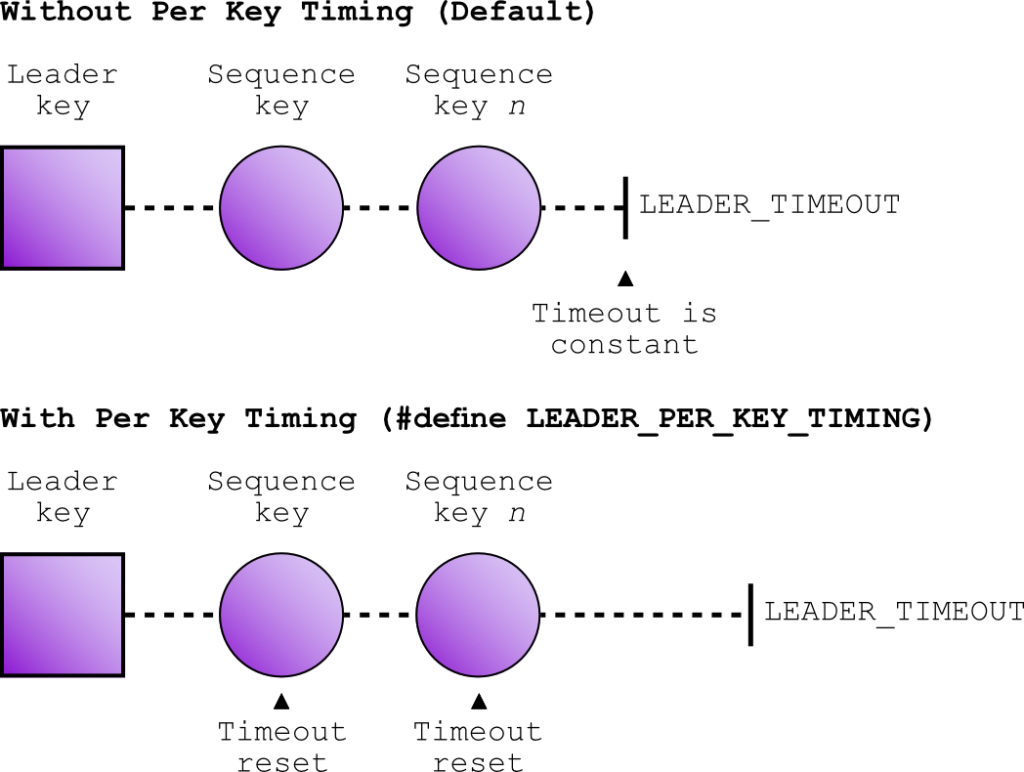 QMK Basics: Leader Key, using sequences for shortcuts – Thomas Baart