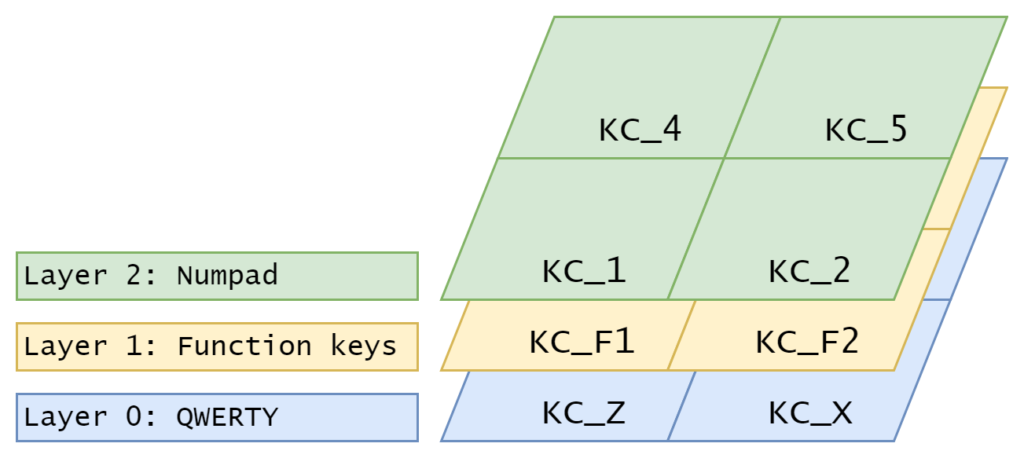 QMK Basics: How to add a layer to your keymap – Thomas Baart