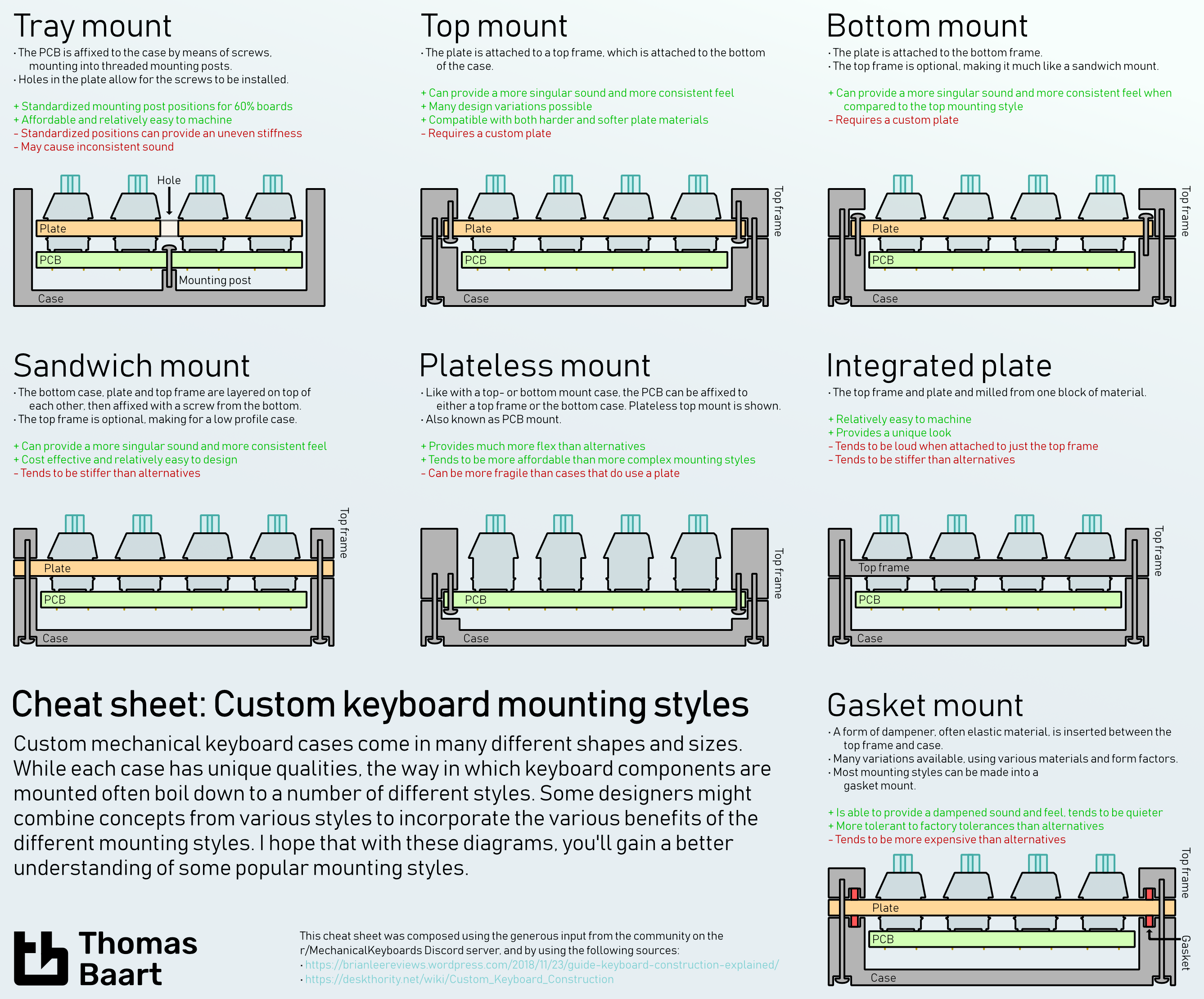 Cheat sheet: Custom keyboard mounting styles – Thomas Baart